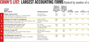 CDB Accounting firms